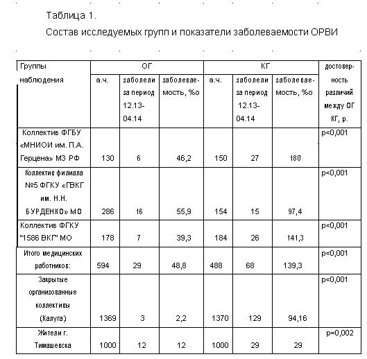 отчет о заболеваемости людей паразитами на ямале